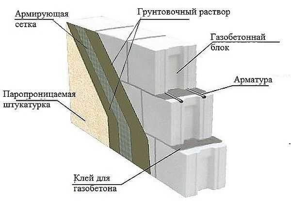 Клей для газоблоку Фото 14