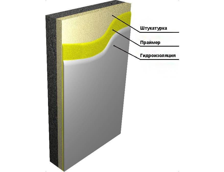 Гідроізоляційні суміші Фото 2