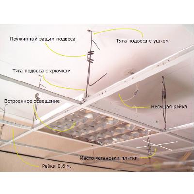 Профиль для потолка Фото 1